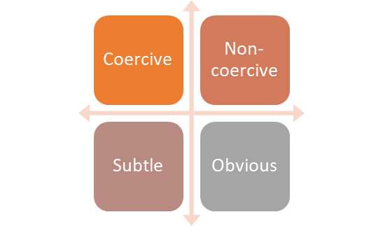 Graph with two axes. Coercive-non-coercive and subtle to obvious